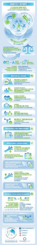 Infografía sobre Diabetes y Actividad Física