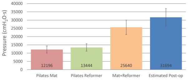 Presión ejercida sobre el suelo pélvico durante rutinas de Pilates