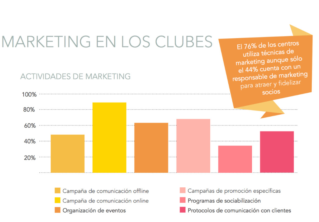 Estrategias de marketing de clubes de fitness (Life Fitness 2017)